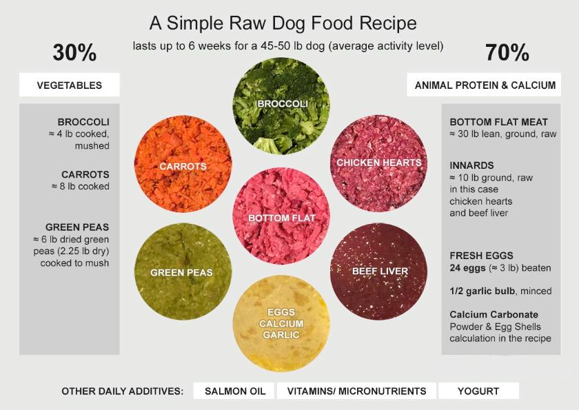 North west cane corsos when i make a recipe like this for my dogs i do not cook the carrots but i do shred them to add to the mixture and i dont cook the broccoli forumfinder Choice Image